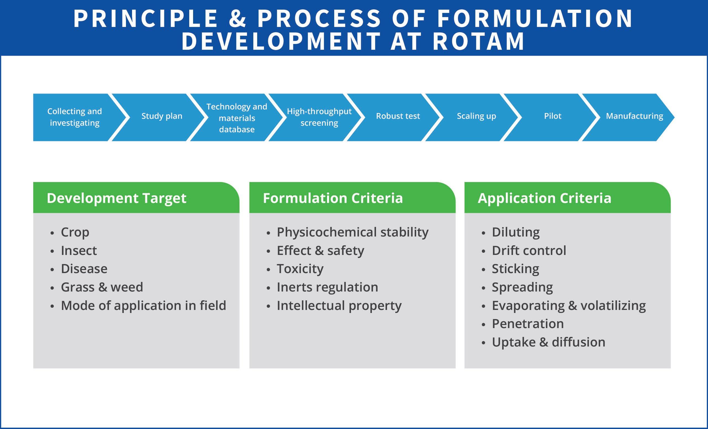 Principle & process of formulation development at Rotam_R1
